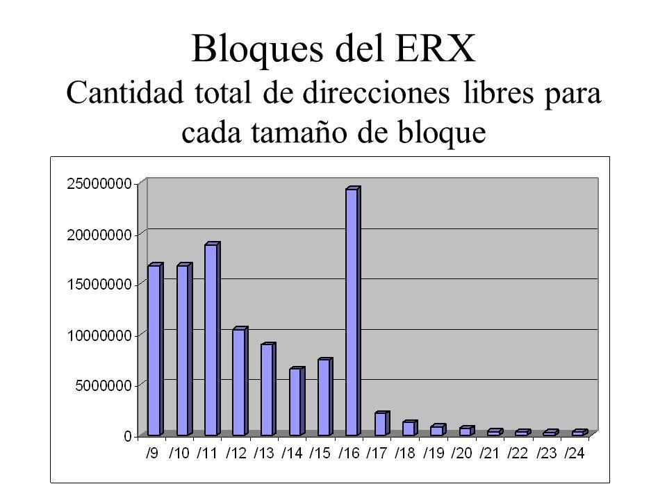 Bloques del ERX Cantidad total de direcciones libres para cada tamaño de bloque