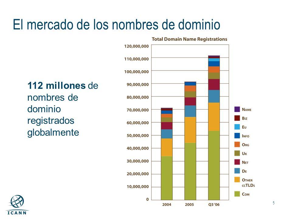5 El mercado de los nombres de dominio 112 millones de nombres de dominio registrados globalmente