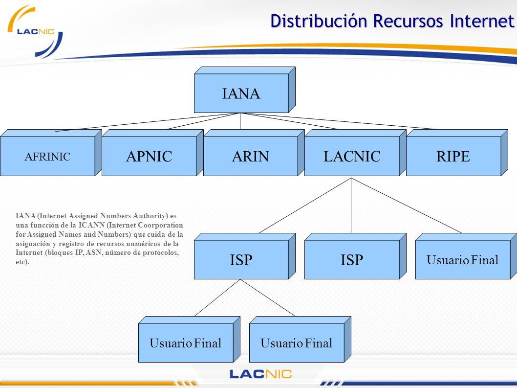 Distribución Recursos Internet AFRINIC IANA APNICARINLACNICRIPE ISP Usuario Final IANA (Internet Assigned Numbers Authority) es una funcción de la ICA
