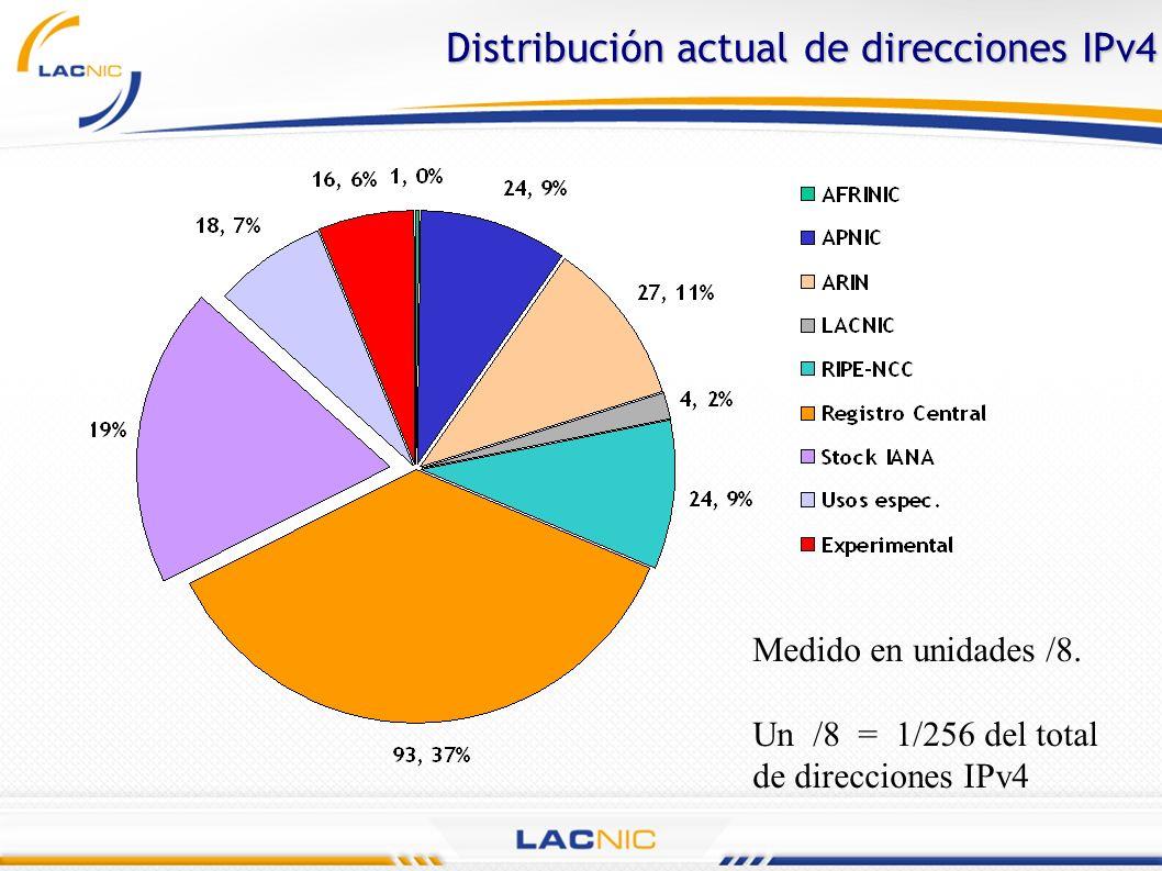 Distribución actual de direcciones IPv4 Medido en unidades /8. Un /8 = 1/256 del total de direcciones IPv4