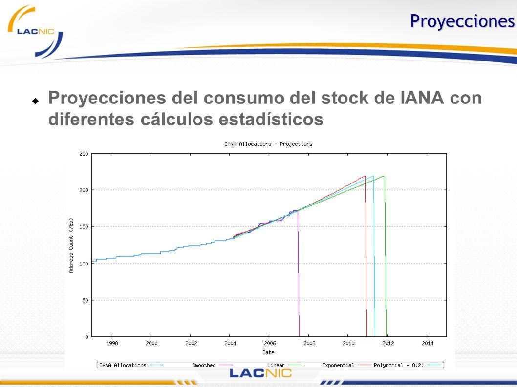 Proyecciones Proyecciones del consumo del stock de IANA con diferentes cálculos estadísticos