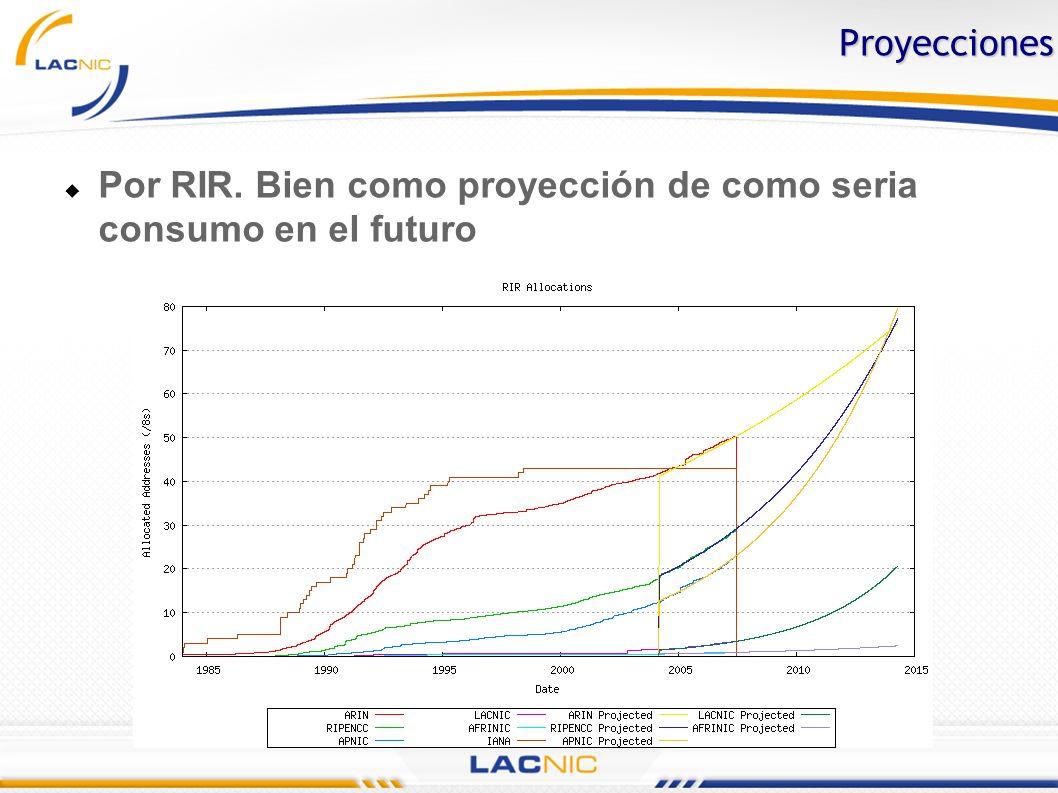 Proyecciones Por RIR. Bien como proyección de como seria consumo en el futuro