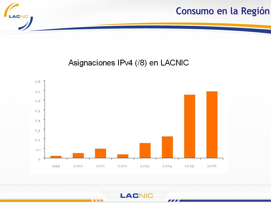 Actividades IPv6 de LACNIC para la Región Facilitador en la Adaptación de Políticas Facilitador en la Adaptación de Políticas Suspensión de Tarifas Suspensión de Tarifas Financiamiento para la Investigación Financiamiento para la Investigación Actividades de Promoción Actividades de Promoción Capacitación y Entrenamiento Capacitación y Entrenamiento