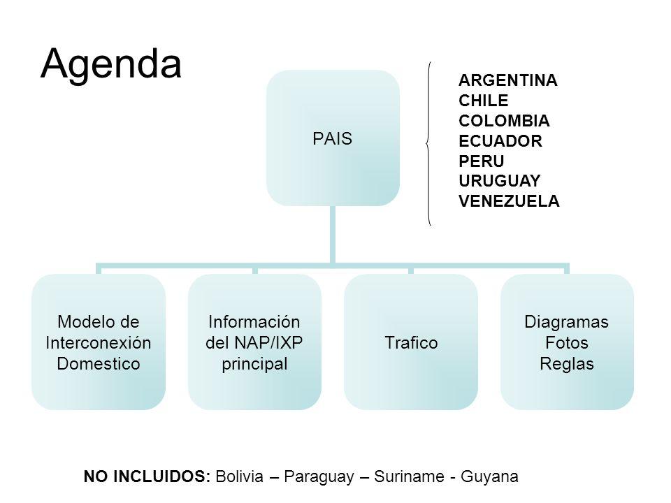 Agenda PAIS Modelo de Interconexión Domestico Información del NAP/IXP principal Trafico Diagramas Fotos Reglas NO INCLUIDOS: Bolivia – Paraguay – Suri