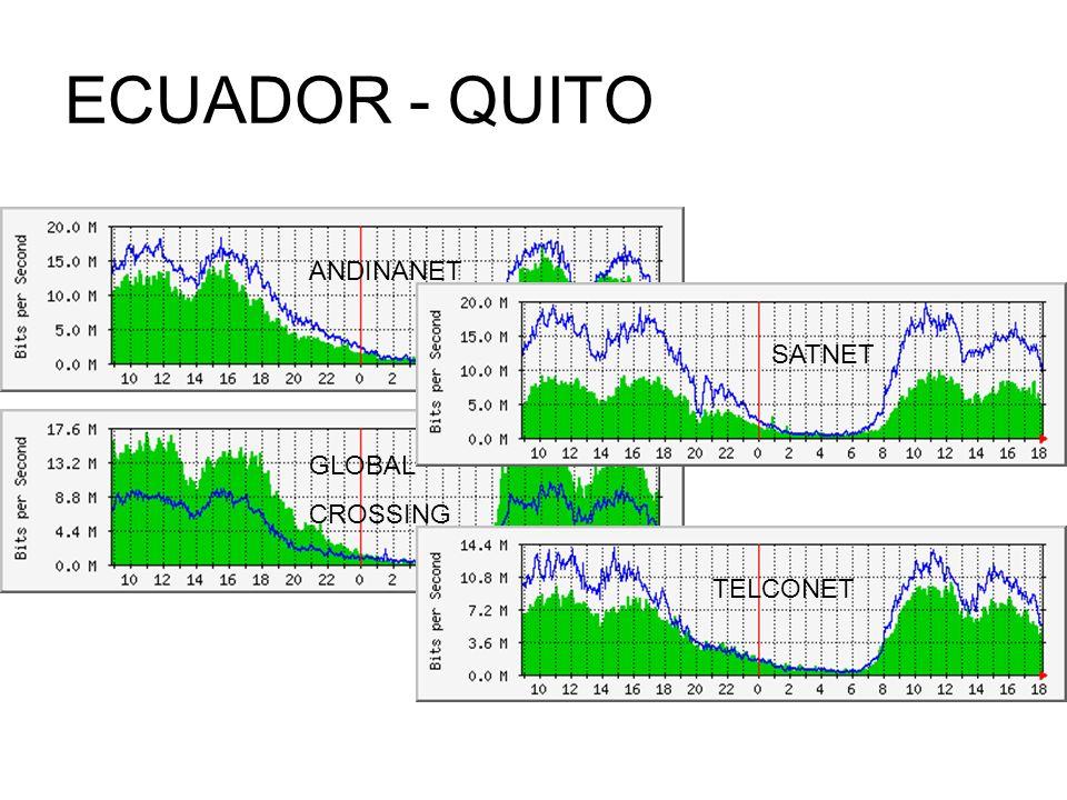 ECUADOR - QUITO GLOBAL CROSSING ANDINANET SATNET TELCONET