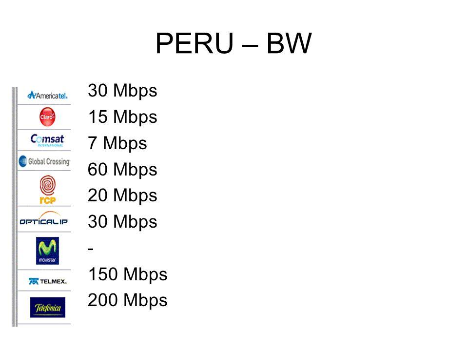 PERU – BW 30 Mbps 15 Mbps 7 Mbps 60 Mbps 20 Mbps 30 Mbps - 150 Mbps 200 Mbps