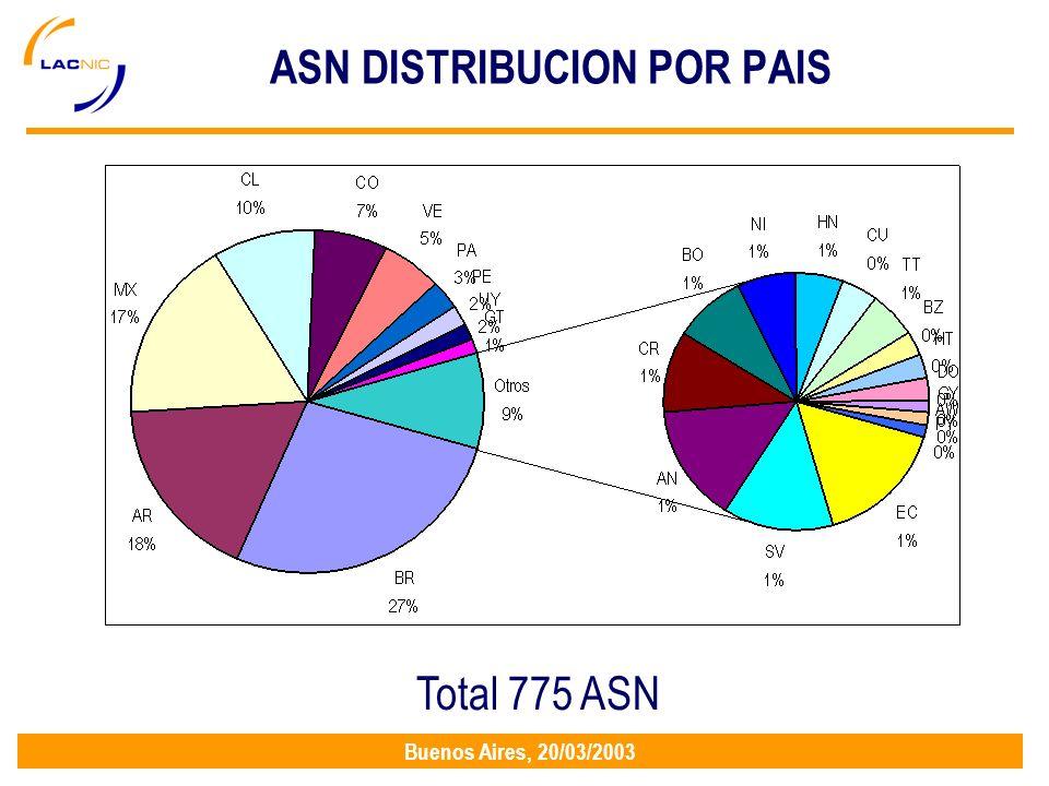 Buenos Aires, 20/03/2003 ASN DISTRIBUCION POR PAIS Total 775 ASN