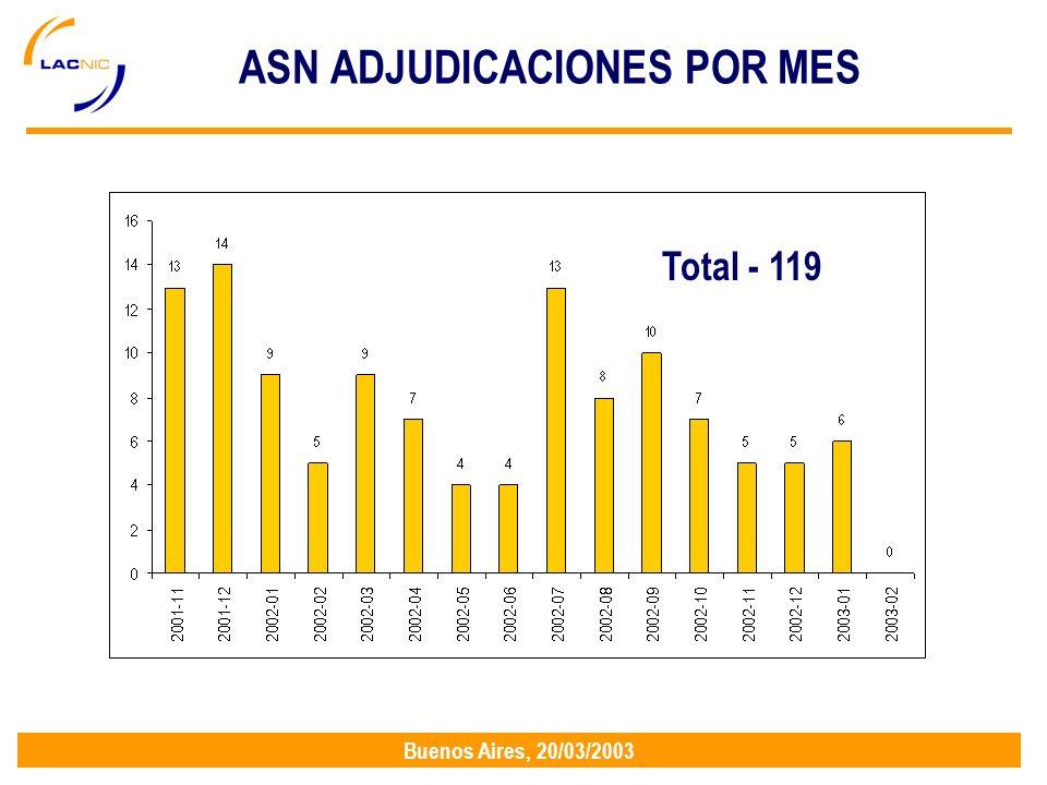 Buenos Aires, 20/03/2003 ASN ADJUDICACIONES POR MES Total - 119