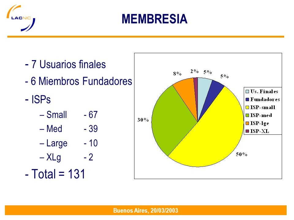 Buenos Aires, 20/03/2003 MEMBRESIA - 7 Usuarios finales - 6 Miembros Fundadores - ISPs – Small- 67 – Med- 39 – Large- 10 – XLg- 2 - Total = 131