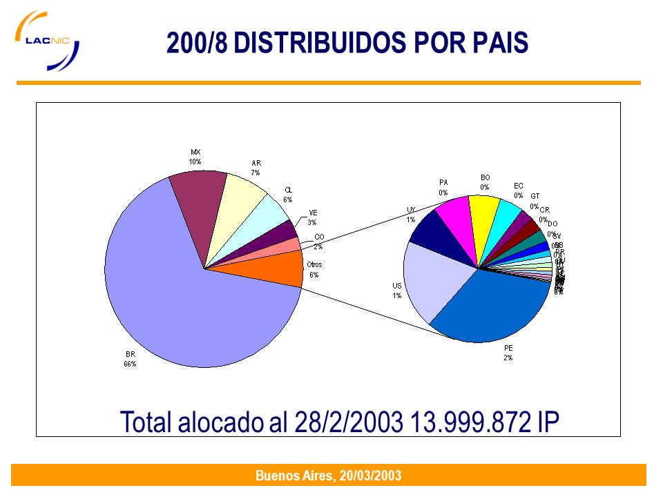 Buenos Aires, 20/03/2003 200/8 DISTRIBUIDOS POR PAIS Total alocado al 28/2/2003 13.999.872 IP