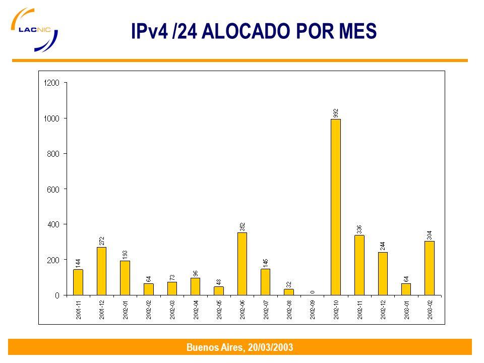 Buenos Aires, 20/03/2003 IPv4 /24 ALOCADO POR MES