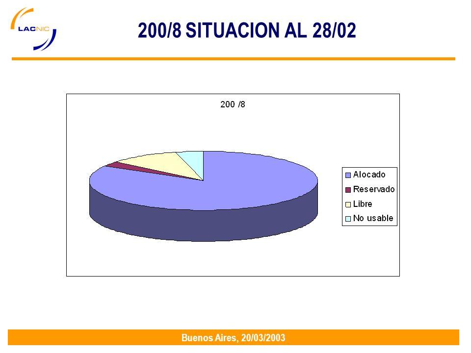 Buenos Aires, 20/03/2003 200/8 SITUACION AL 28/02