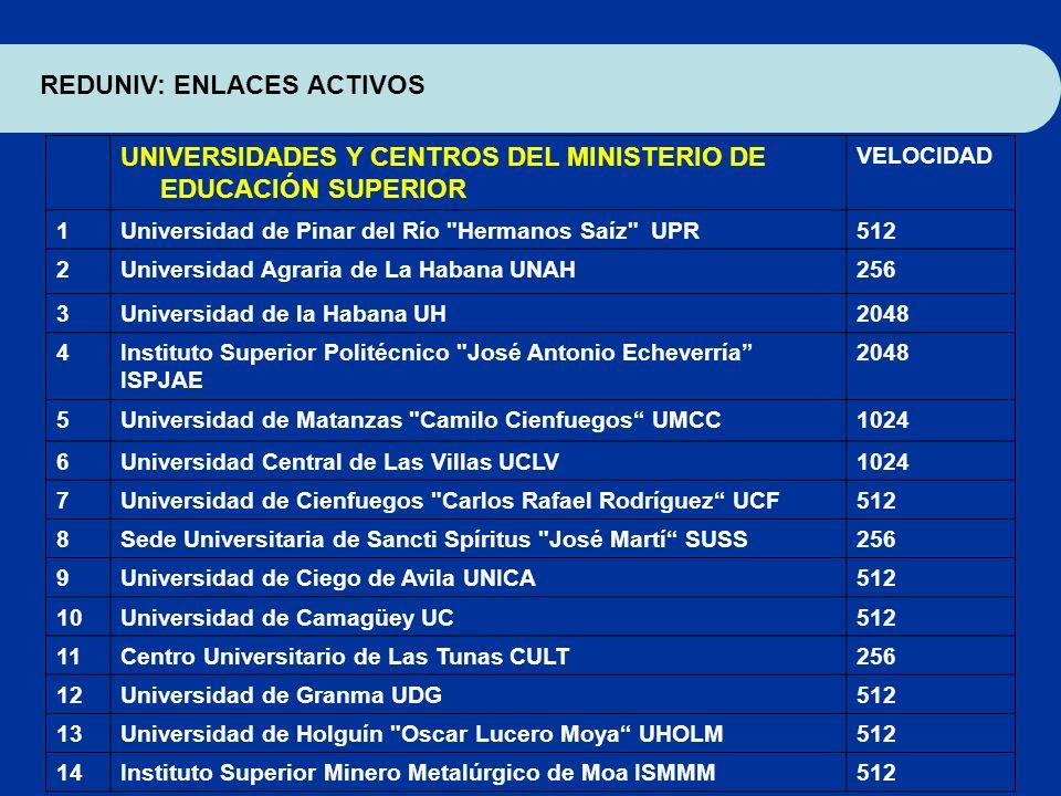 UNIVERSIDADES Y CENTROS DEL MINISTERIO DE EDUCACIÓN SUPERIOR VELOCIDAD 1Universidad de Pinar del Río