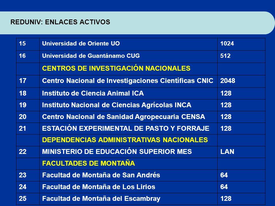 15Universidad de Oriente UO1024 16Universidad de Guantánamo CUG512 CENTROS DE INVESTIGACIÓN NACIONALES 17Centro Nacional de lnvestigaciones Científica