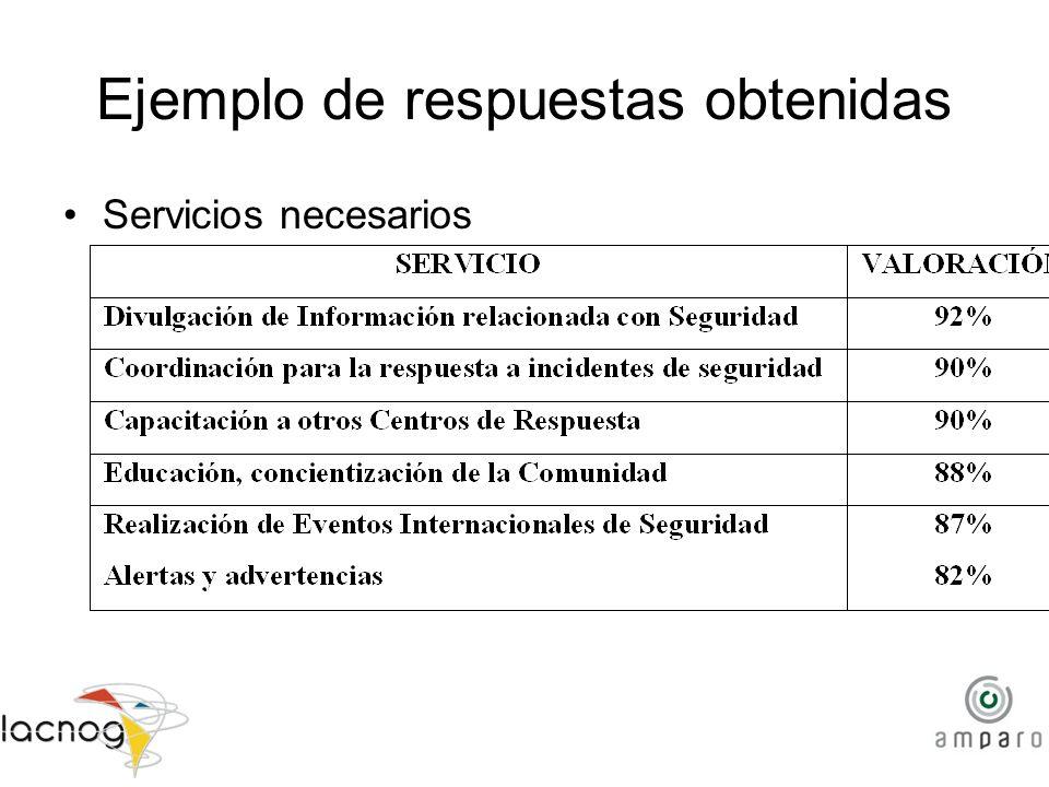 Ejemplo de respuestas obtenidas Servicios necesarios