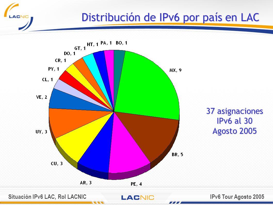 Situación IPv6 LAC, Rol LACNICIPv6 Tour Agosto 2005 Distribución de IPv6 por país en LAC 37 asignaciones IPv6 al 30 Agosto 2005