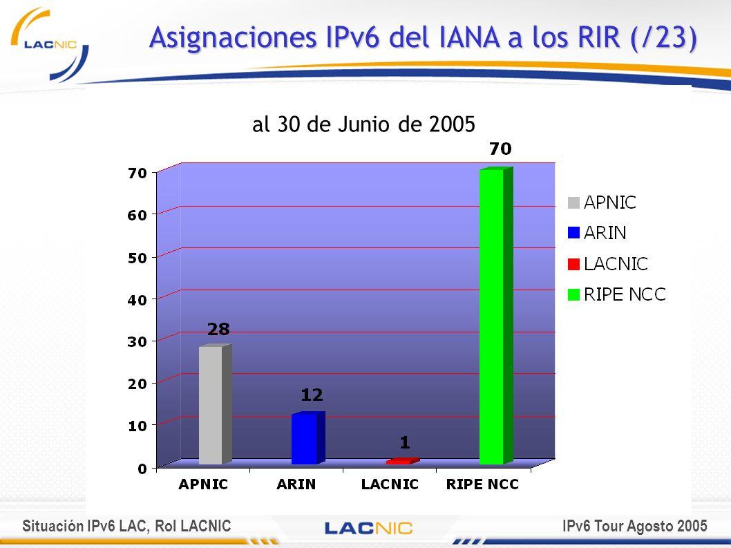 Situación IPv6 LAC, Rol LACNICIPv6 Tour Agosto 2005 Asignaciones IPv6 del IANA a los RIR (/23) al 30 de Junio de 2005