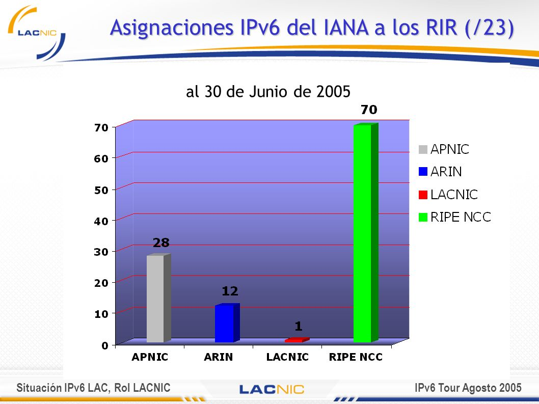 Situación IPv6 LAC, Rol LACNICIPv6 Tour Agosto 2005 4.