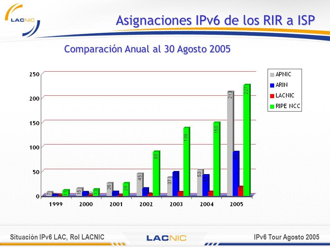 Situación IPv6 LAC, Rol LACNICIPv6 Tour Agosto 2005 Asignaciones IPv6 de RIR a ISP Total Acumulado al 30 Agosto