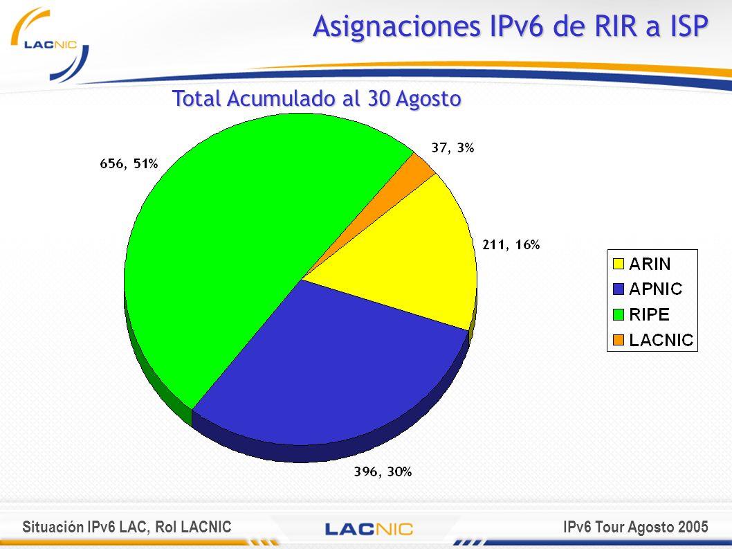 Situación IPv6 LAC, Rol LACNICIPv6 Tour Agosto 2005 Sobre las Grupos de Trabajo IPv6 Nacionales IPv6 TF Nacionales Actualmente existen tres grupos de trabajo constituidos en América Latina y el Caribe Cuba http://www.cu.ipv6tf.org/ Brasil http://www.br.ipv6tf.org/ México http://www.mx.ipv6tf.org/ Perú http://www.pe.ipv6tf.org/