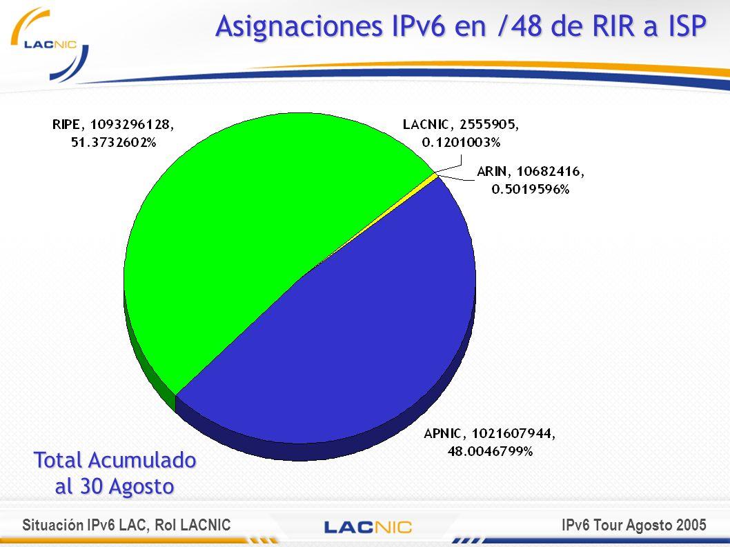 Situación IPv6 LAC, Rol LACNICIPv6 Tour Agosto 2005 Participación abierta Tanto la participación en la discusión en la elaboración de políticas acordes a la región como el apoyo al Grupo de Trabajo para IPv6 en América Latina es abierta a cualquier persona interesada.