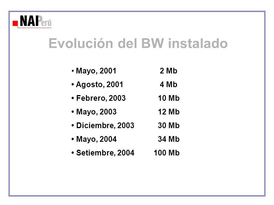 Evolución del BW instalado Mayo, 2001 2 Mb Agosto, 2001 4 Mb Febrero, 2003 10 Mb Mayo, 2003 12 Mb Diciembre, 2003 30 Mb Mayo, 2004 34 Mb Setiembre, 20