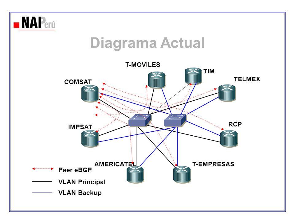 Diagrama Actual IMPSAT COMSAT AMERICATELT-EMPRESAS RCP TELMEX T-MOVILES VLAN Principal VLAN Backup Peer eBGP TIM