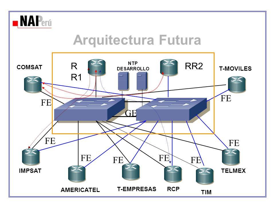 Arquitectura Futura R R1 RR2 IMPSAT AMERICATEL T-EMPRESASRCP TELMEX T-MOVILES NTP DESARROLLO GE FE TIM FE COMSAT