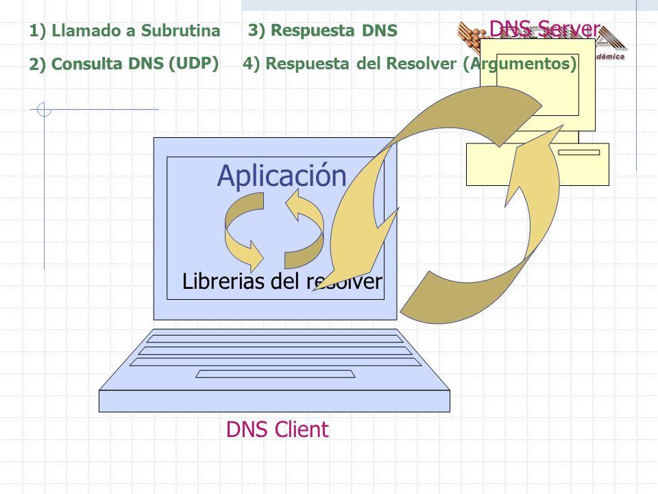 DNS Server Aplicación Librerias del resolver 1) Llamado a Subrutina 2) Consulta DNS (UDP) 3) Respuesta DNS 4) Respuesta del Resolver (Argumentos) DNS Client