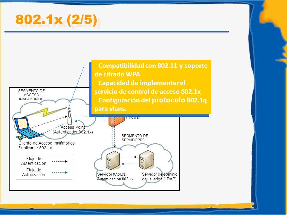 Flujo de Autenticación Flujo de Autorización Cliente de Acceso Inalámbrico Suplicante 802.1x Access Point (Autenticador 802.1x) Firewall SEGMENTO DE S