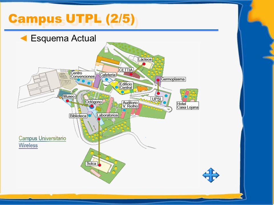 Campus UTPL (3/5) Estadísticas de Uso
