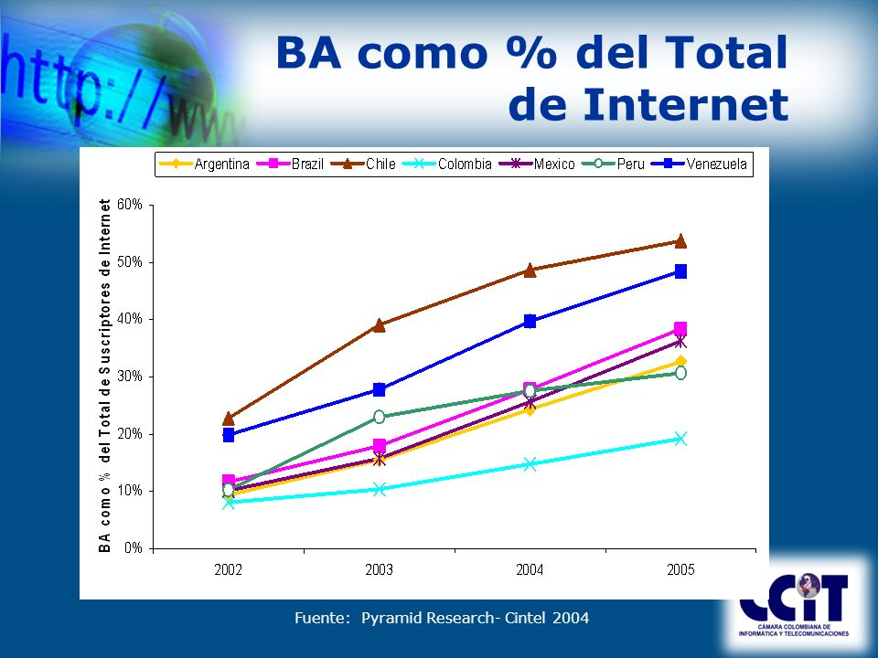 BA como % del Total de Internet Fuente: Pyramid Research- Cintel 2004