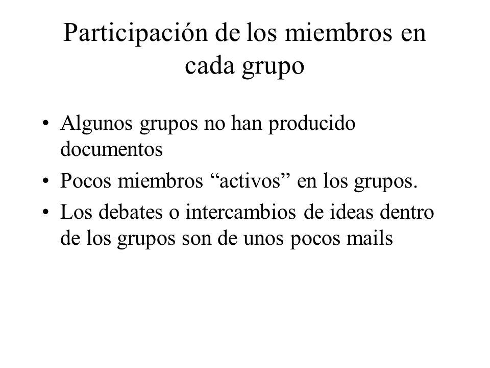 Participación de los miembros en cada grupo Algunos grupos no han producido documentos Pocos miembros activos en los grupos. Los debates o intercambio