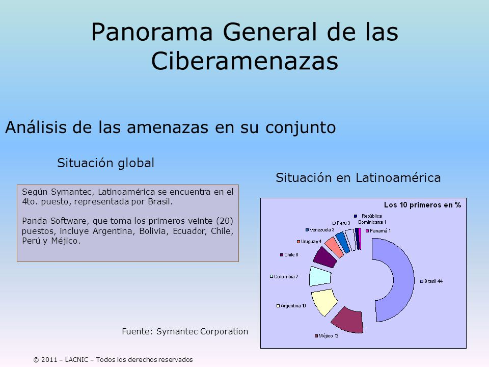 © 2011 – LACNIC – Todos los derechos reservados Panorama General de las Ciberamenazas Análisis de las amenazas en su conjunto Fuente: Symantec Corpora