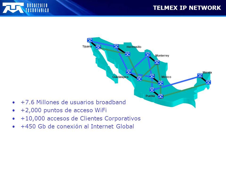 TELMEX IP NETWORK +7.6 Millones de usuarios broadband +2,000 puntos de acceso WiFi +10,000 accesos de Clientes Corporativos +450 Gb de conexión al Int