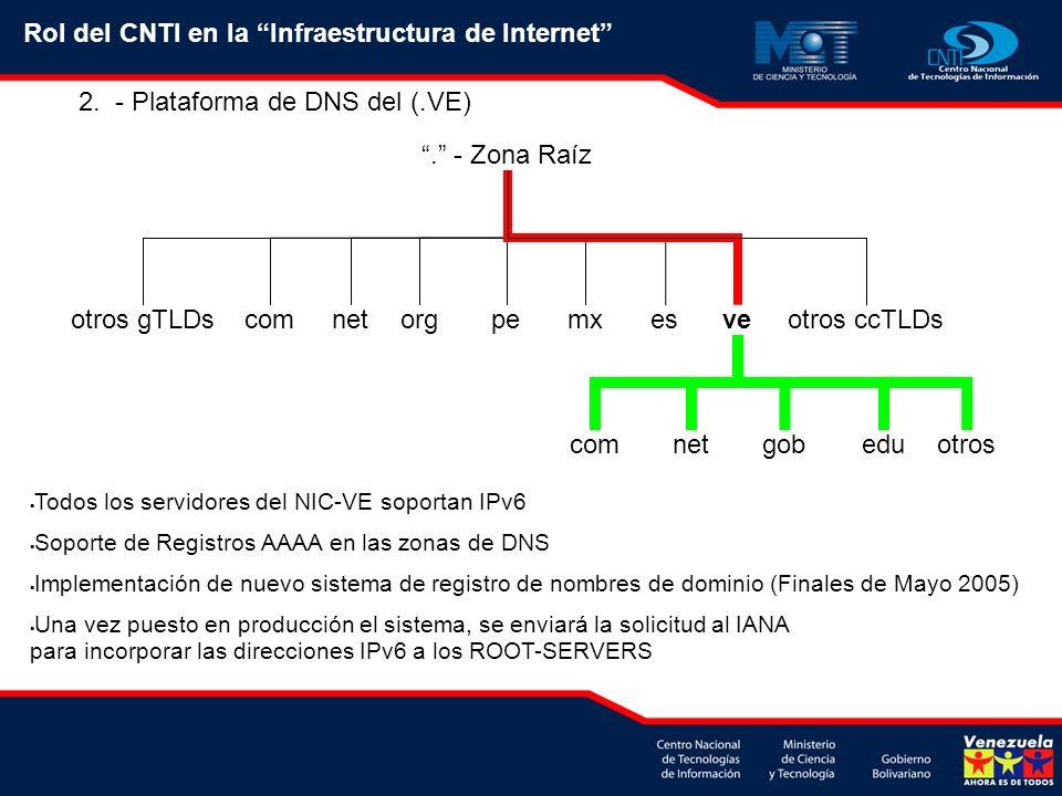 2. - Plataforma de DNS del (.VE). - Zona Raíz comnetorgpemx esveotros ccTLDsotros gTLDs comnetgob eduotros Todos los servidores del NIC-VE soportan IP