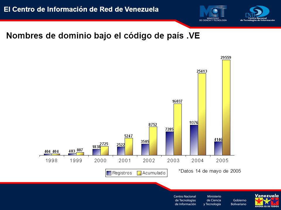 Se implementó un esquema mixto para brindar conectividad IPv6 a entidades en Venezuela -Conexión Nativa -Sobre túneles IPv6 sobre IPv4 Actualmente sólo la Universidad de Los Andes (ULA), participa con las pruebas iniciales utilizando el túnel IPv4 como transporte.