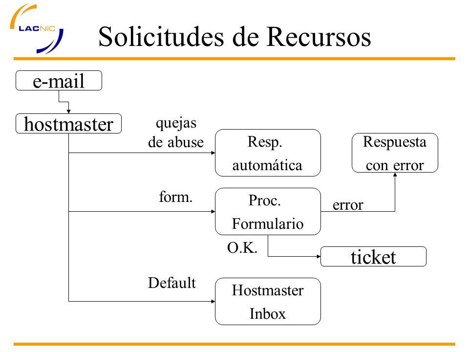 e-mail hostmaster quejas de abuse Resp. automática Proc.