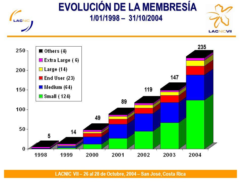 LACNIC VII – 26 al 28 de Octubre, 2004 – San José, Costa Rica EVOLUCIÓN DE LA MEMBRESÍA 147 119 89 49 14 5 1/01/1998 – 31/10/2004 235