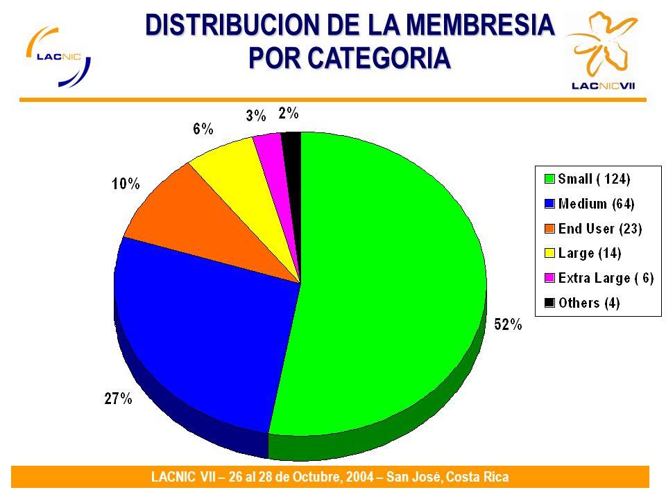 LACNIC VII – 26 al 28 de Octubre, 2004 – San José, Costa Rica DISTRIBUCION DE LA MEMBRESIA POR CATEGORIA