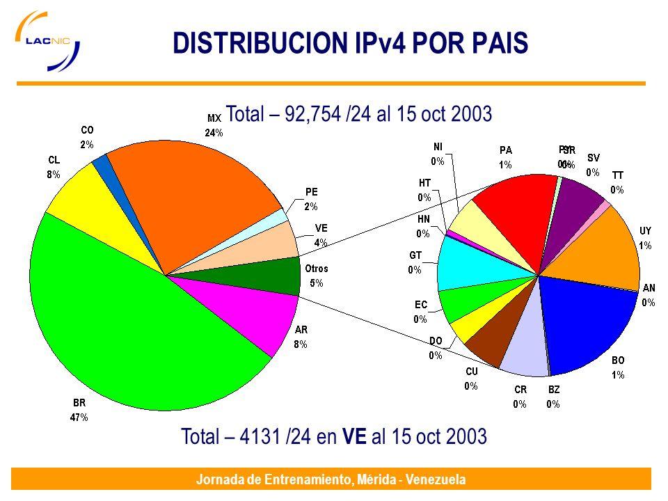Jornada de Entrenamiento, Mérida - Venezuela DISTRIBUCION IPv4 POR PAIS Total – 92,754 /24 al 15 oct 2003 Total – 4131 /24 en VE al 15 oct 2003
