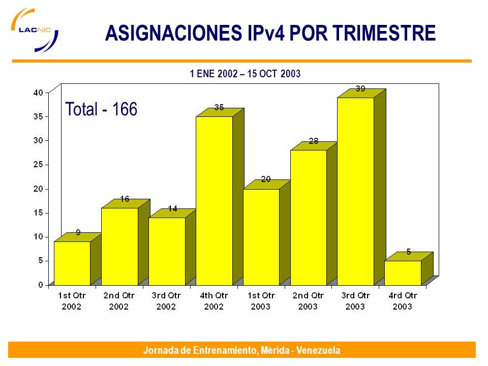 Jornada de Entrenamiento, Mérida - Venezuela ASIGNACIONES IPv4 POR TRIMESTRE Total - 166 1 ENE 2002 – 15 OCT 2003