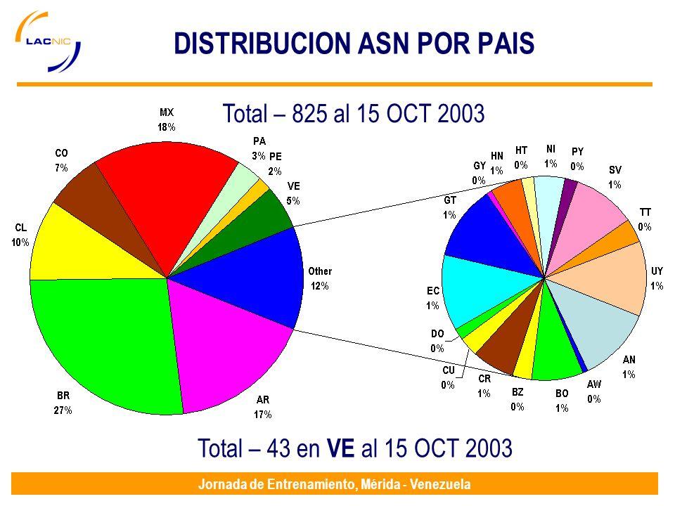 Jornada de Entrenamiento, Mérida - Venezuela DISTRIBUCION ASN POR PAIS Total – 825 al 15 OCT 2003 Total – 43 en VE al 15 OCT 2003