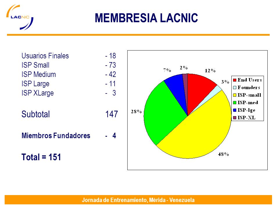Jornada de Entrenamiento, Mérida - Venezuela MEMBRESIA LACNIC Usuarios Finales- 18 ISP Small- 73 ISP Medium- 42 ISP Large- 11 ISP XLarge- 3 Subtotal147 Miembros Fundadores- 4 Total = 151