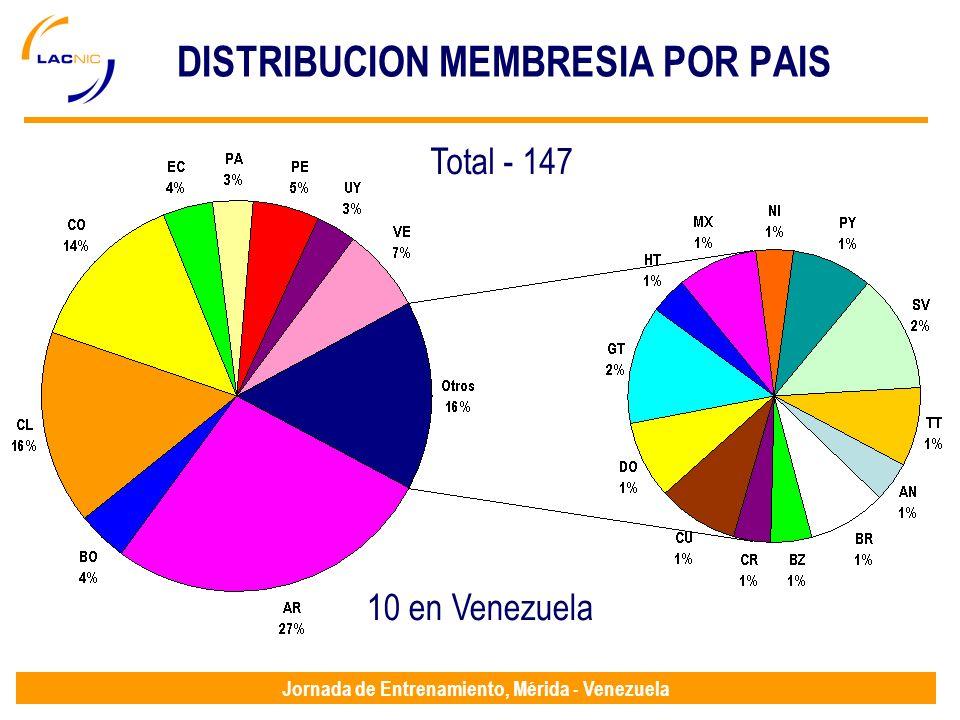 Jornada de Entrenamiento, Mérida - Venezuela DISTRIBUCION MEMBRESIA POR PAIS Total - 147 10 en Venezuela