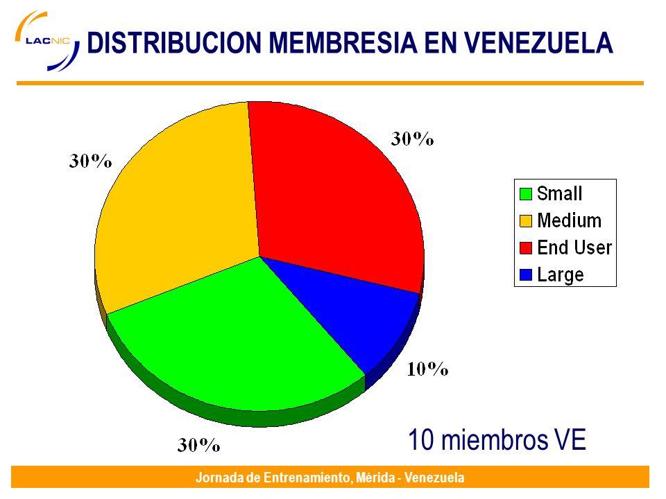 Jornada de Entrenamiento, Mérida - Venezuela DISTRIBUCION MEMBRESIA EN VENEZUELA 10 miembros VE