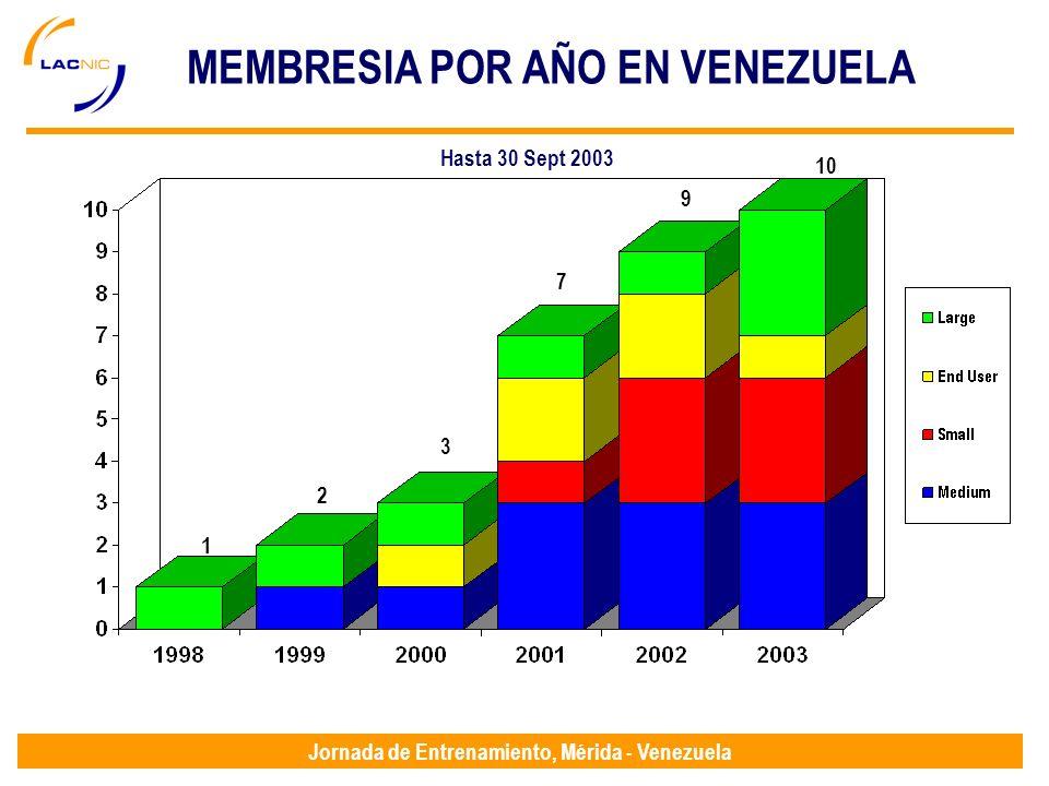 Jornada de Entrenamiento, Mérida - Venezuela MEMBRESIA POR AÑO EN VENEZUELA Hasta 30 Sept 2003 1 2 7 10 3 9