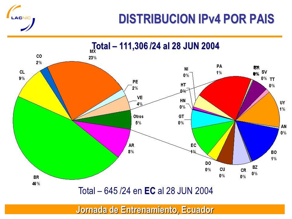 Jornada de Entrenamiento, Ecuador DISTRIBUCION IPv4 POR PAIS Total – 111,306 /24 al 28 JUN 2004 EC Total – 645 /24 en EC al 28 JUN 2004