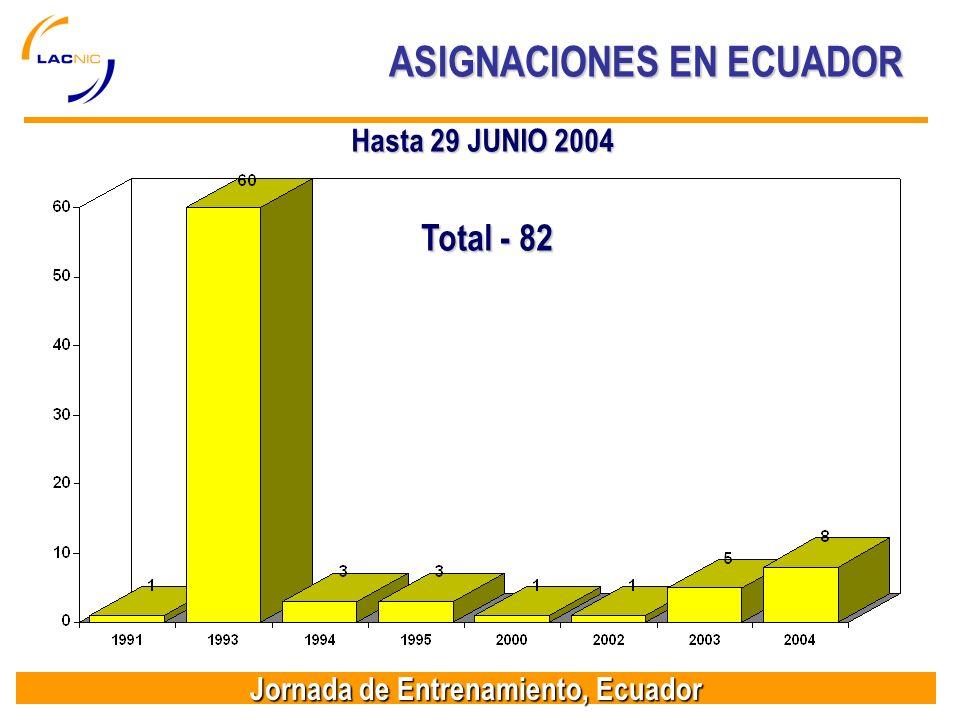 Jornada de Entrenamiento, Ecuador Total - 82 ASIGNACIONES EN ECUADOR Hasta 29 JUNIO 2004