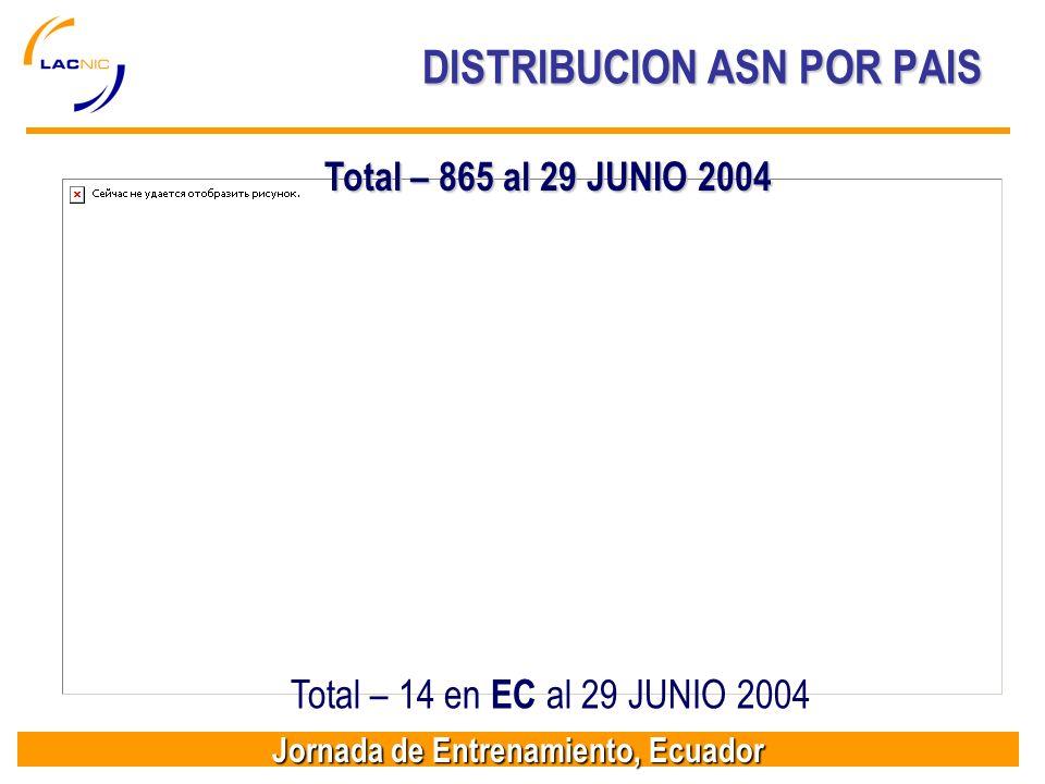 Jornada de Entrenamiento, Ecuador DISTRIBUCION ASN POR PAIS Total – 865 al 29 JUNIO 2004 Total – 14 en EC al 29 JUNIO 2004